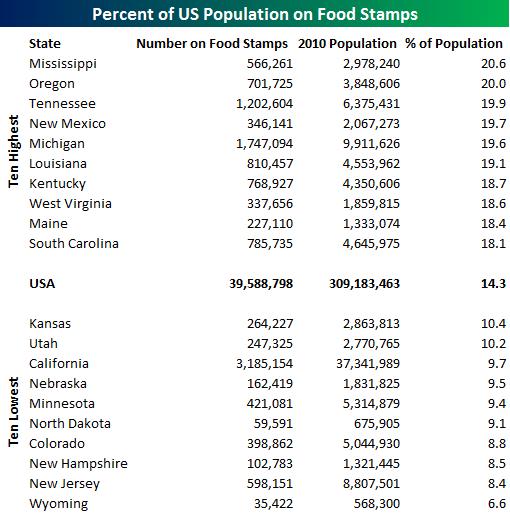 Georgia Food Stamp Program Compass