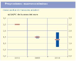 grafico 2_previsiones inflacion