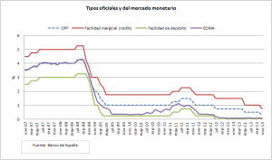 grafico 4_tipos oficicales y eonia 2