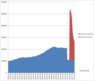 grafico 6_reservas y exceso de reservas