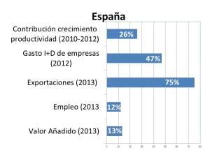 Grafico Spain