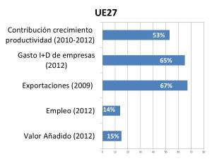 grafico UE