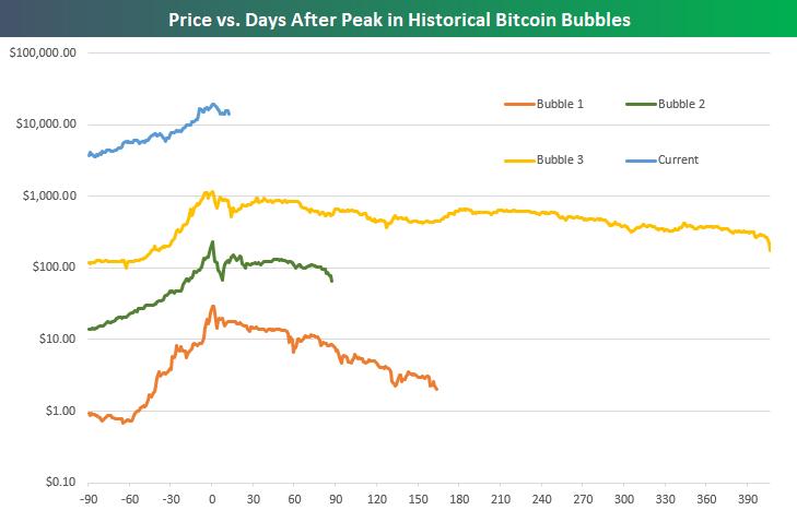 Evolucion de bitcoins