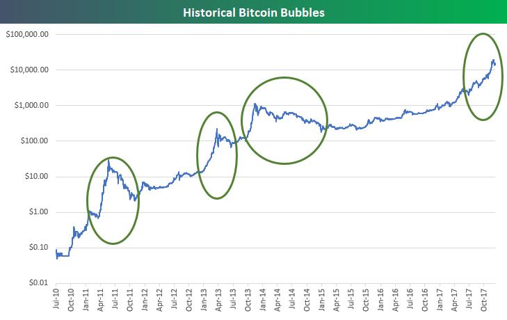 bitcoin istoric preio